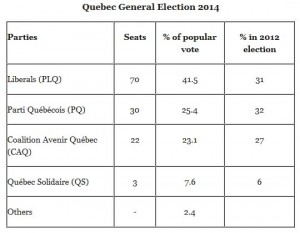 Election result April 7, 2014