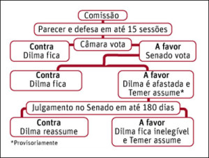 Guide to steps in any presidential impeachment process in Brazil