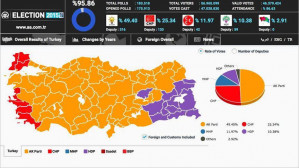 Right-wing gov't in Turkey wins Parliamentary majority in Nov 1 national election